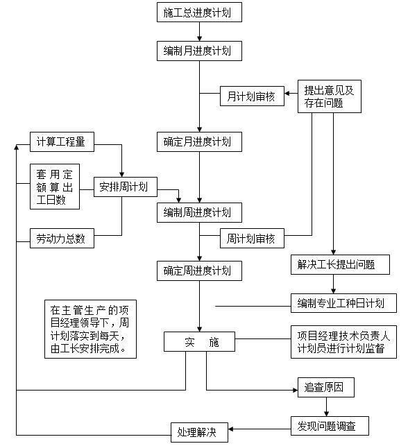 [广东]河道治理工程施工组织设计(120余页)