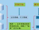 优秀项目质量管理介绍