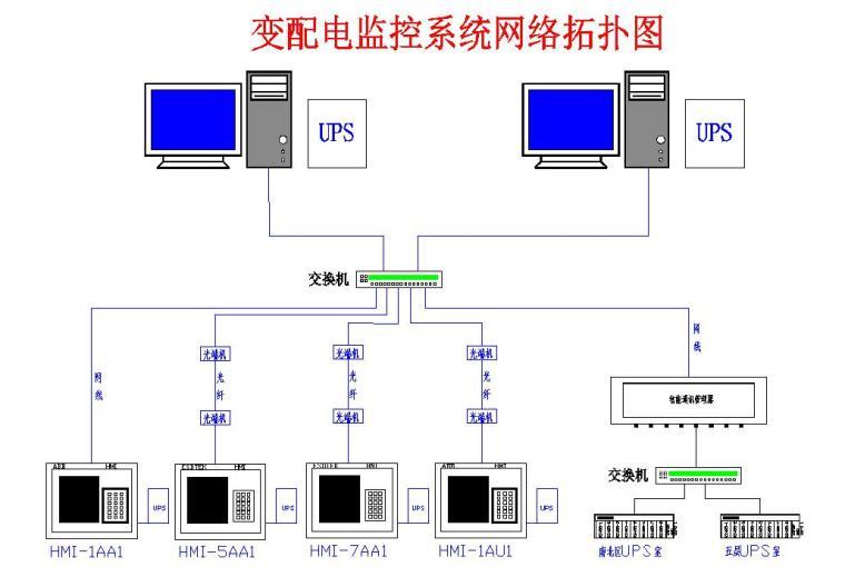 UPS系统改造资料下载-中金数据系统北京数据中心一期改造项目技术方案