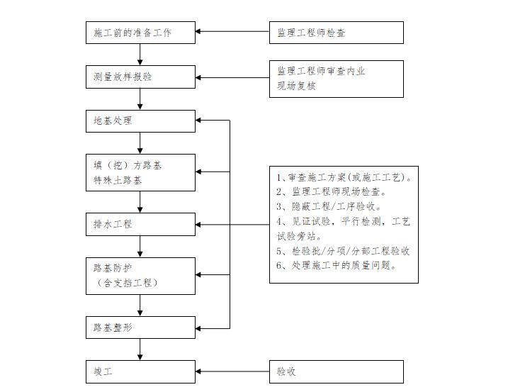 【铁路路基】首件评估监理实施细则(共44页)_9