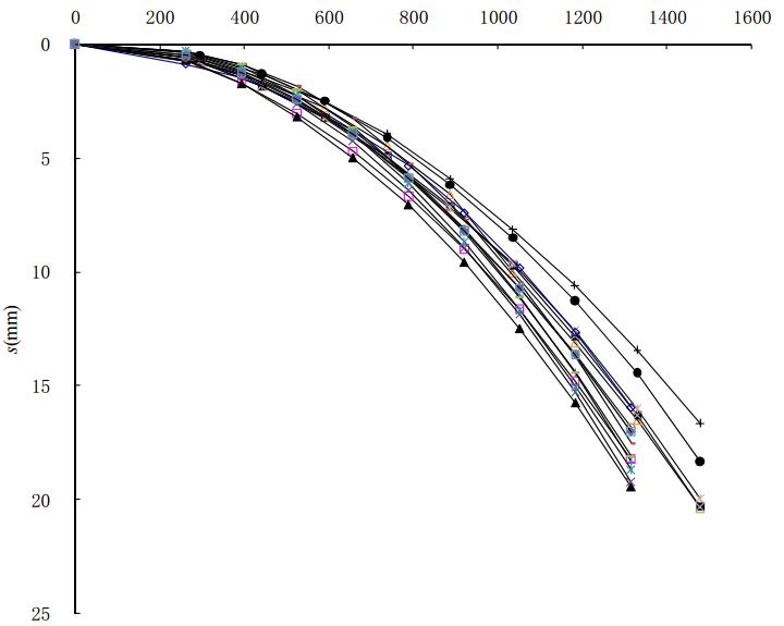 CFG桩复合地基增强体偏位影响分析_4