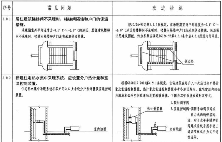 民用建筑暖通工程设计常见问题分析及图示_2