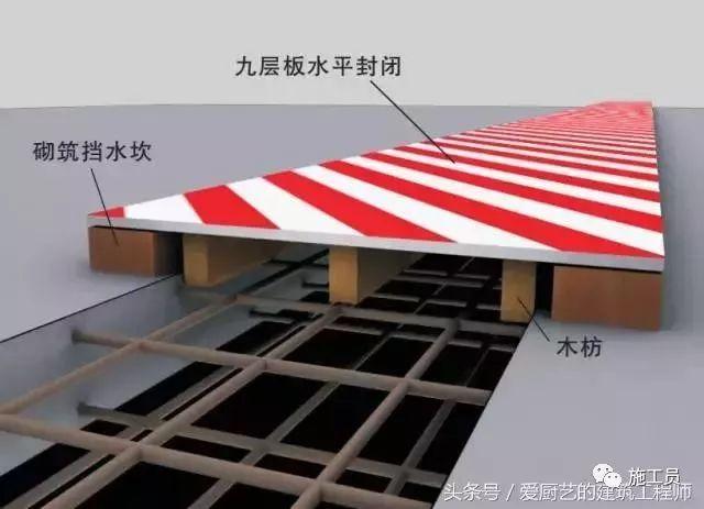 标准化洞口防护一览,值得建筑人借鉴!_9