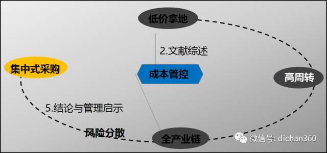 碧桂园工程管理、成本管理策略超全总结,拿来就能用_14