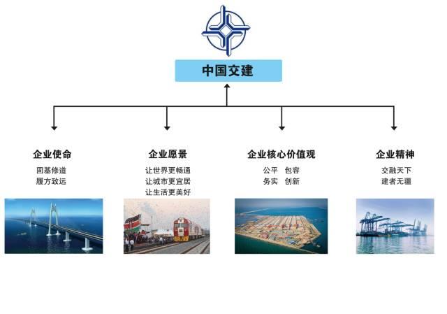中建、中铁、中交、中能、中电、中冶,中国铁建,谁企业文化最赞_12
