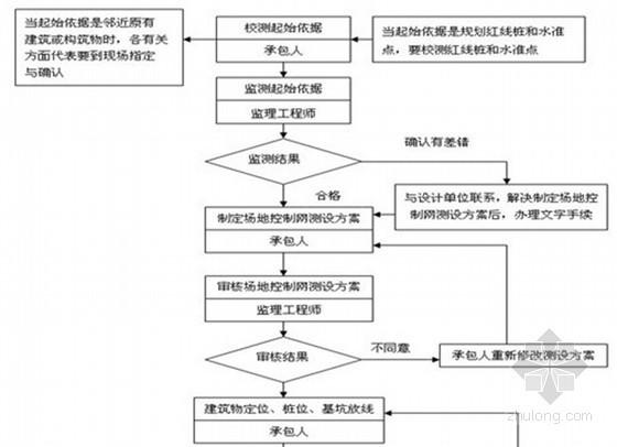 房建工程地基与基础工程监理细则(范本 流程图)