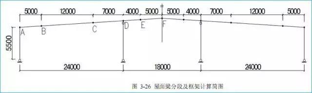 [钢结构·技术]某门式刚架结构设计实例
