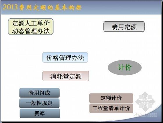 [最新]湖北省2013版建筑安装工程预算定额及费用定额宣贯讲义