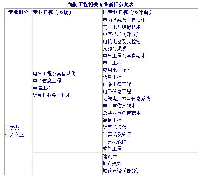 关于北京地区2016年度一级注册消防工程师资格考试有关问题的通知