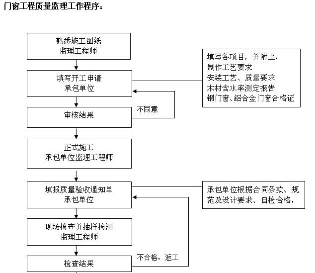 建设工程监理资料范本大全(442页,图文丰富)_5
