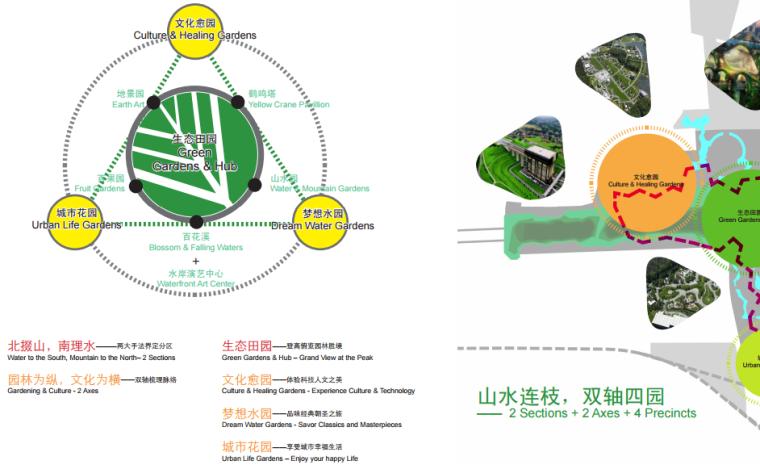 [湖北]武汉园博会景观规划设计方案文本-[湖北]武汉园博会景观规划设计文本 A-5规划结构