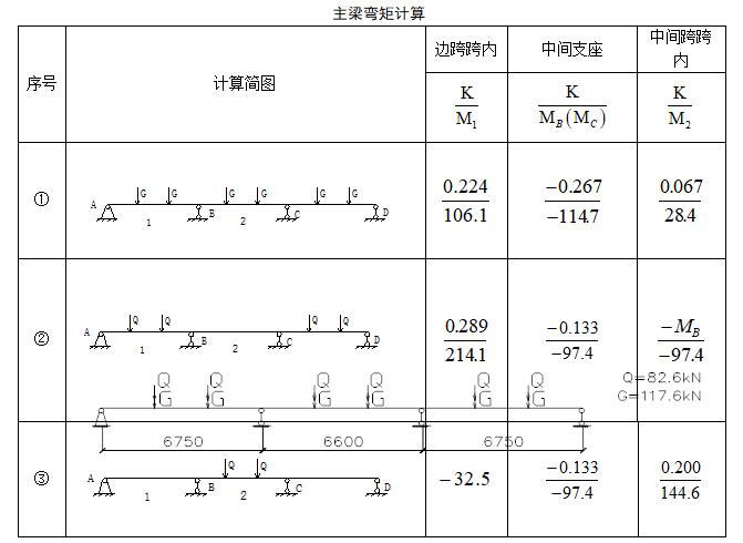 框架结构多层工业厂房毕业设计(含图纸、任务书)_4