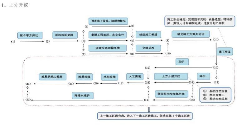 知名企业工程项目管理标准化指导手册(图文丰富)_8