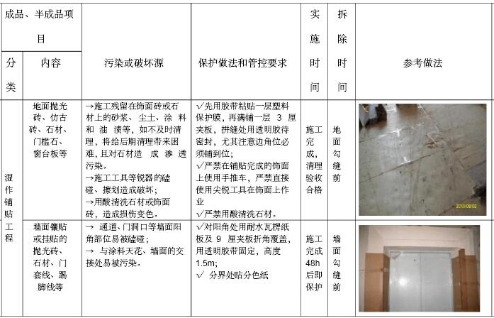 房地产公司工程质量管理办法汇编(207页)_1
