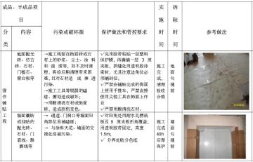 房地产公司工程质量管理办法汇编(207页)