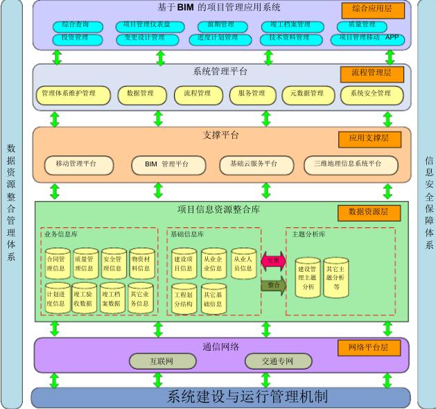 轨道交通BIM技术应用方案_4