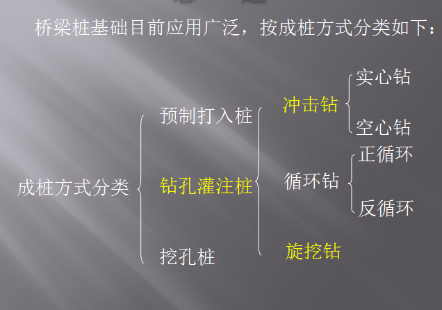 【全国】桥梁钻孔桩施工技术培训(共76页)_1