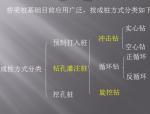 【全国】桥梁钻孔桩施工技术培训(共76页)