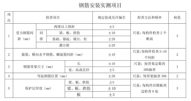 路桥工程各种施工作业指导书(共计196页)_1