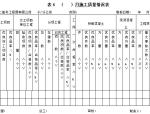 中交工程局工程质量管理办法139页