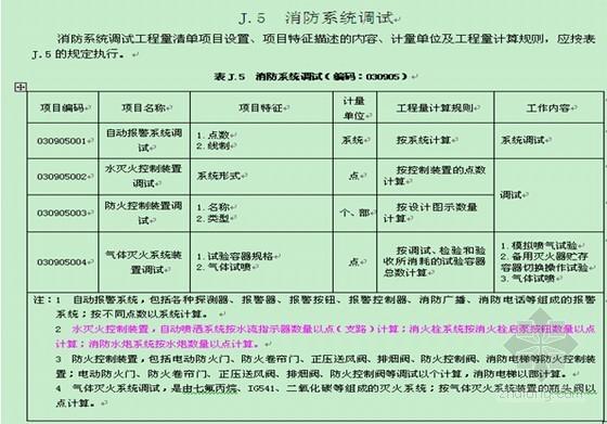 [江苏]2013版通用安装工程工程量计算规范宣贯讲义