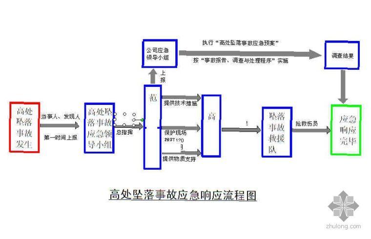 高处坠落事故应急响应流程图