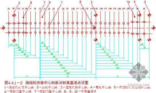 福建某钢厂120万吨钢烧结厂工程施工组织设计(附示意图)