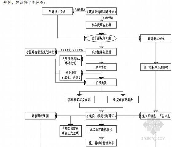 [新版]知名地产开发报建流程及细则(含流程图)126页