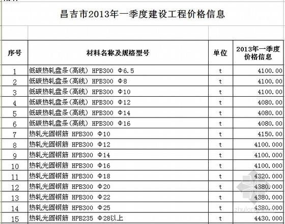 [昌吉州]2013年1季度建设工程材料价格信息