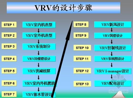 vrv空调系统施工注意资料下载-大金VRV系统综合设计与选型特点及注意事项