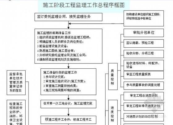 200页煤矿建设工程监理规划(斜井 立井 流程图)