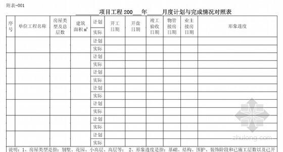 [上市房企]地产集团工程管理制度汇编196页
