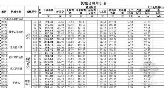 江苏省机械台班单价(2007)