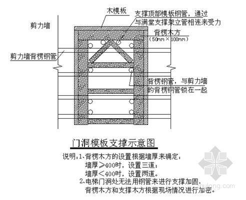 [上海]地下室及人防工程施工方案(深基坑开挖支护)