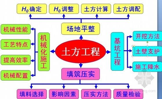 超详细建筑土方工程施工技术图文讲义(105页)