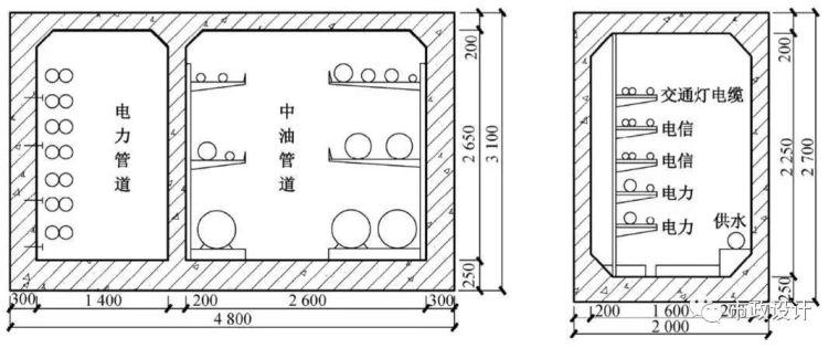 中国迄今运营里程最多地区的城市地下管廊建设成果和经验汇总_11
