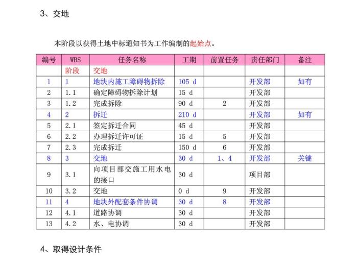 龙湖项目进度计划标准工序(PDF+32页)