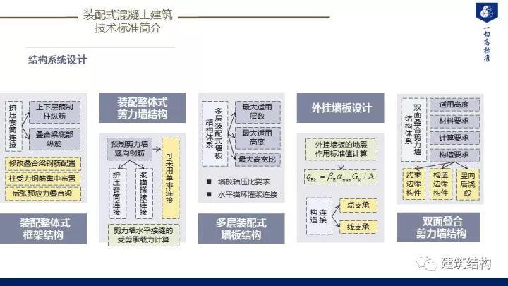 装配式建筑发展情况及技术标准介绍_48