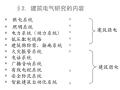 建筑电气设计基础知识汇总(280页PPT)