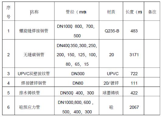 某化工公司5万吨/年丁苯橡胶项目市政给排水管道施工方案