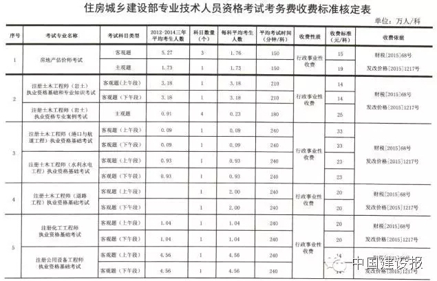 住建部发布专业资格考试收费标准:一级注册建筑师115元/名