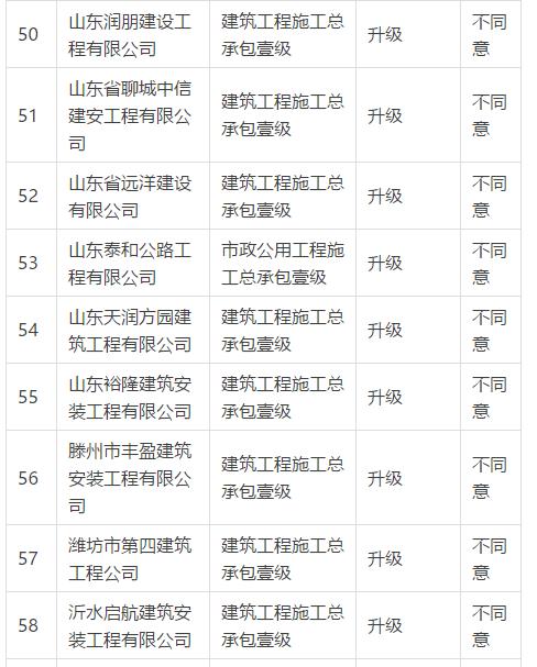 住建部:企业资质升级358项不同意(2018年2月11日)_9