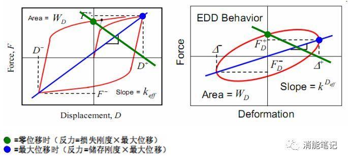 刚度 vs. 阻尼-消能减震结构阻尼器类型的选择