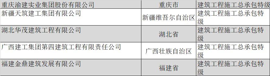 盘点|全国总承包特级企业全名单(2019年2月版)_15