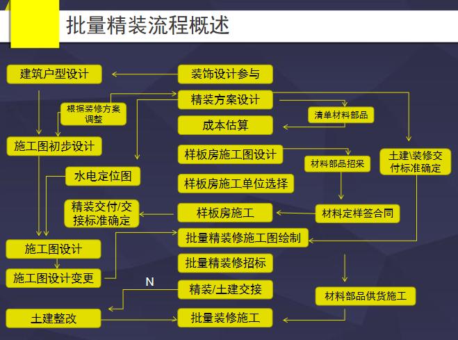 精装修项目流程概况