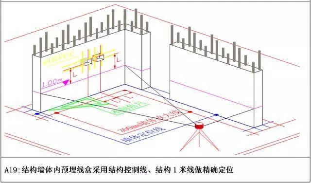 万科测量放线施工标准化做法图册,精细到每一步!_14