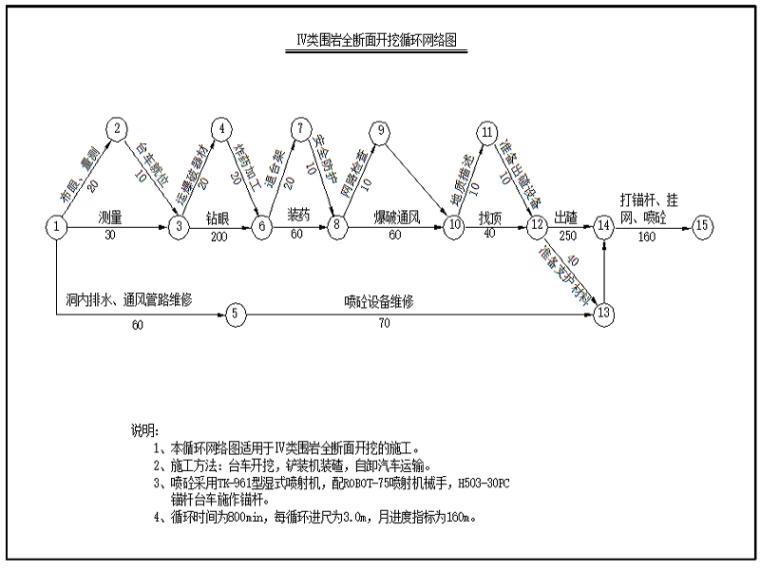 分离式隧道工程施工方案