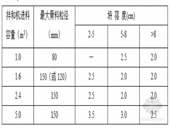 市级土地整理项目招标文件(农田水利)