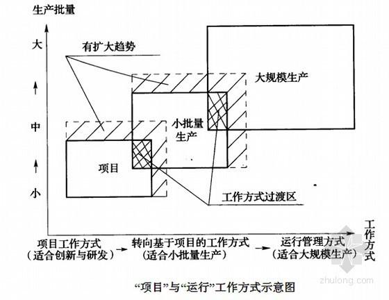 建设工程项目管理与招标采购基础知识讲解(126页)