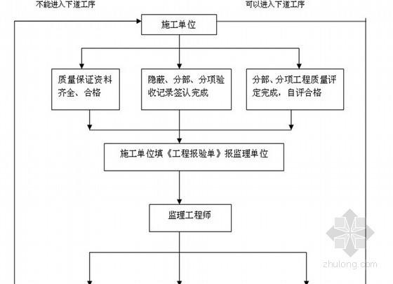 [安徽]办公楼建筑节能工程监理实施细则